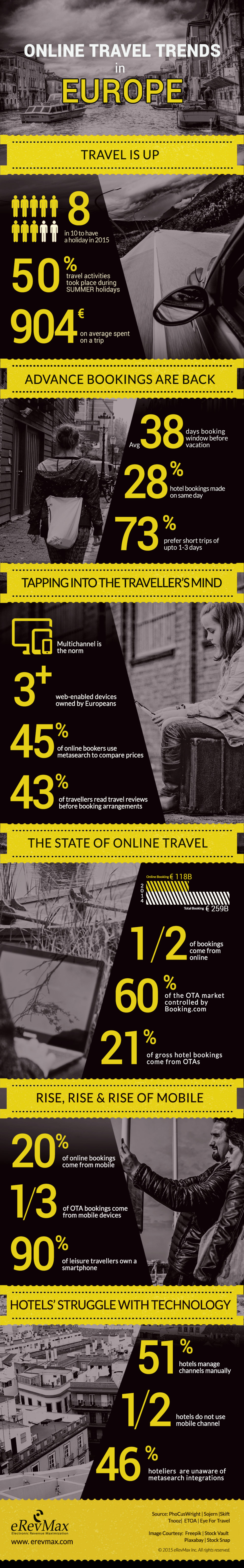Europe: 50% of all hotel bookings come from online channels